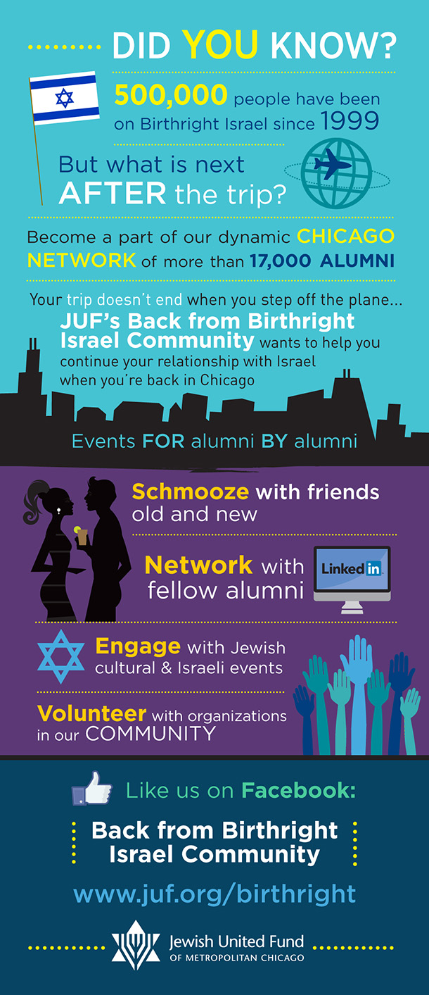 Back from Birthright 2015 Infographic